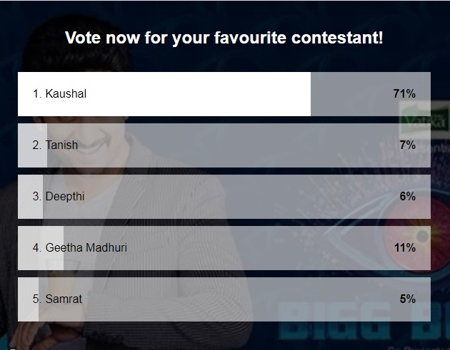 Bigg Boss 2 Telugu Poll Result: Kaushal is Winner