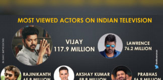 False Claim: Vijay - Most Viewed Actors on Indian Television